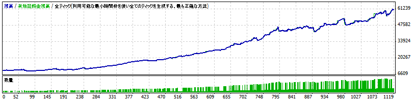 Forex_Solid1.1_M5 2008.06-2011.06 複利運用リスク2倍