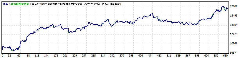 Sazanami-Advance EURJPY 2008.6-2011.6 2014最適化仕様