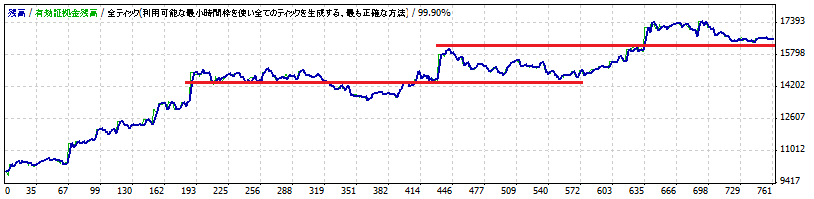 Sazanami-Advance EURJPY 標準設定