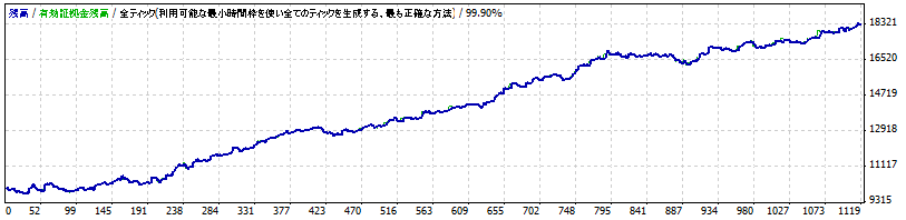 Forex_Solid1.1_M5 2008.06-2011.06