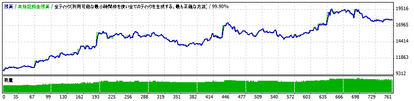 Sazanami-Advance EURJPY 複利運用