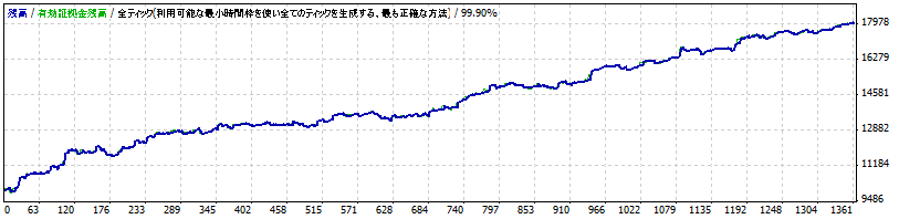 Forex_Solid1.1_M5 2011.06-2014.06