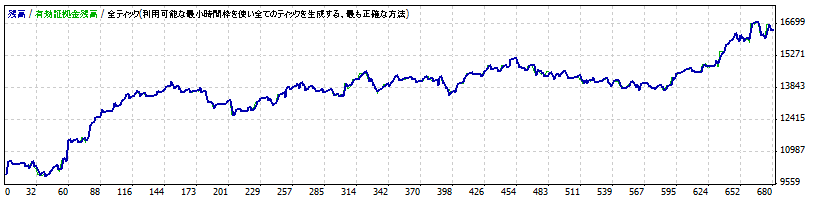 Sazanami-Advance EURJPY 2008.6-2011.6標準設定